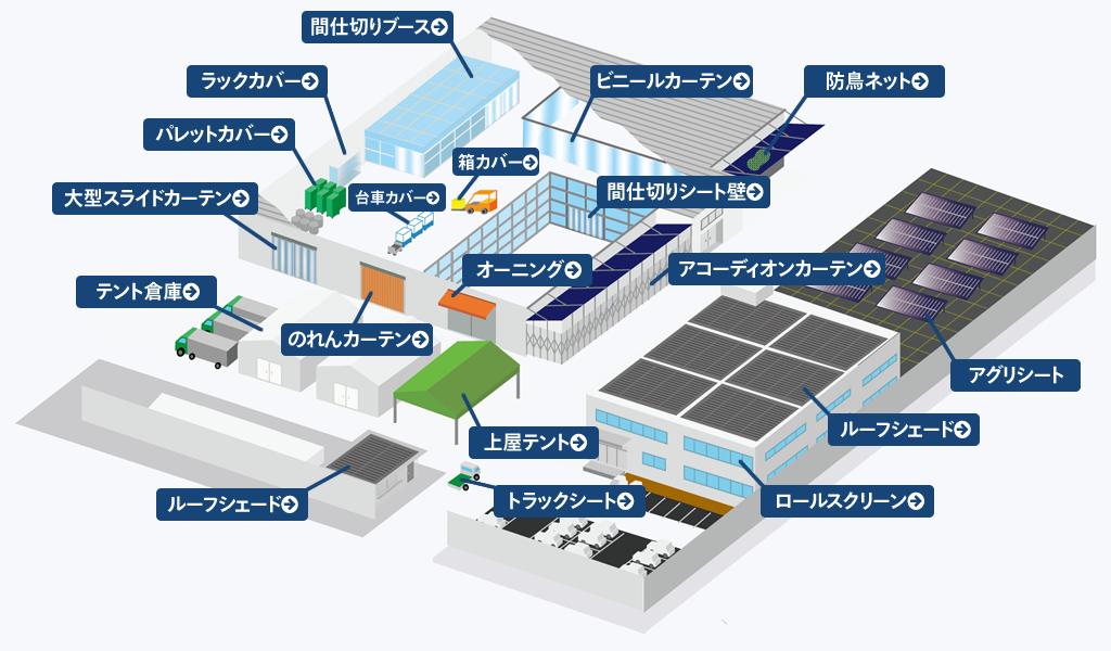ビニテン 工場・倉庫用 環境改善ソリューション