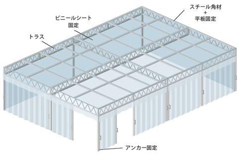 大型簡易クリーンブース・間仕切りブース施工イメージ